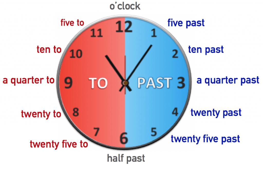 Horas En Inglés Y Con Imágenes Pronunciación Y Traducción 2021